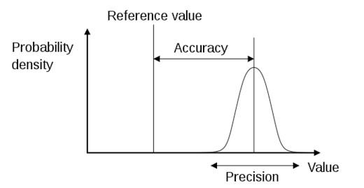Precision Representation
