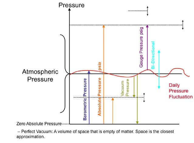 Pressure Types.png