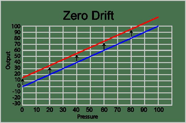 ZeroDrift